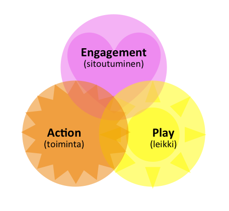 3 key reasons to use games in learning