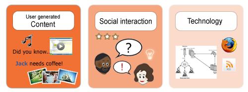 sosiaalisen median palikat